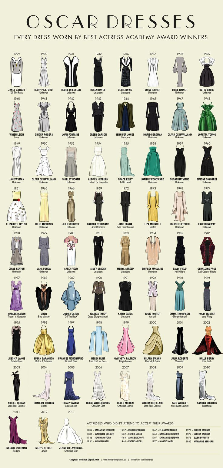 London-based media agency Mediarun Digital has released an eye-popping graphic of every Oscar dress worn by the Academy Award winners for Best Actress.   There's A Graphic Of Every Best Actress Winner's Oscar Outfit And It Is Amazing