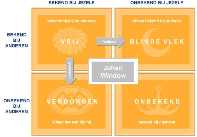 Deze powerpoint afbeelding afbeeldingen figuur figuren bevat: voorbeeld voorbeelden van johari window persoonlijkheidsmodellen