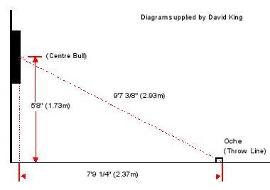 Dartboard Setup Diagram Supplied by D.King