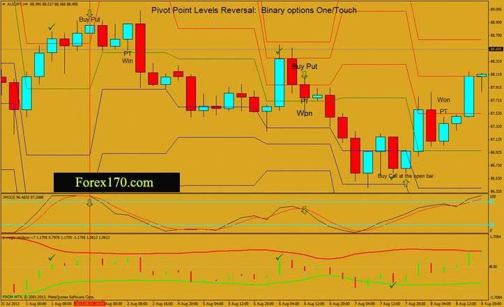 Pivot Point Levels Reversal Binary Options High Low This Strategy