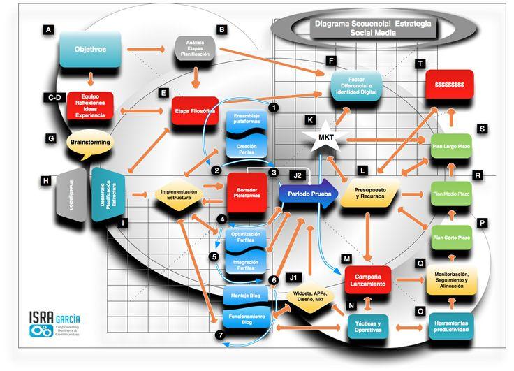 Diagrama Secuencial Estrategia Social Media vía @Israel_Garcia  Una base clara y sólida para iniciar tu camino en el social media