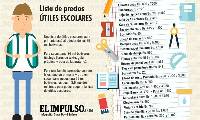 VIDEO+INFOGRAFÍA Precios de útiles escolares se cuadruplicaron (Venezuela)