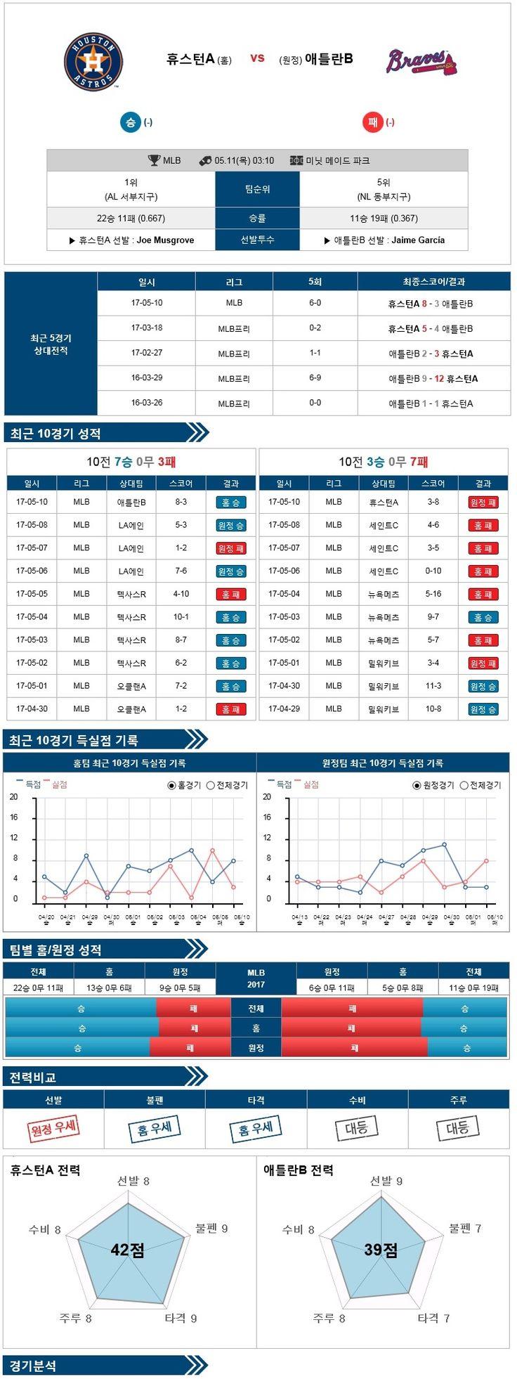 [MLB] 5월 11일 휴스턴 vs 애틀랜타 ★토토군 분석★