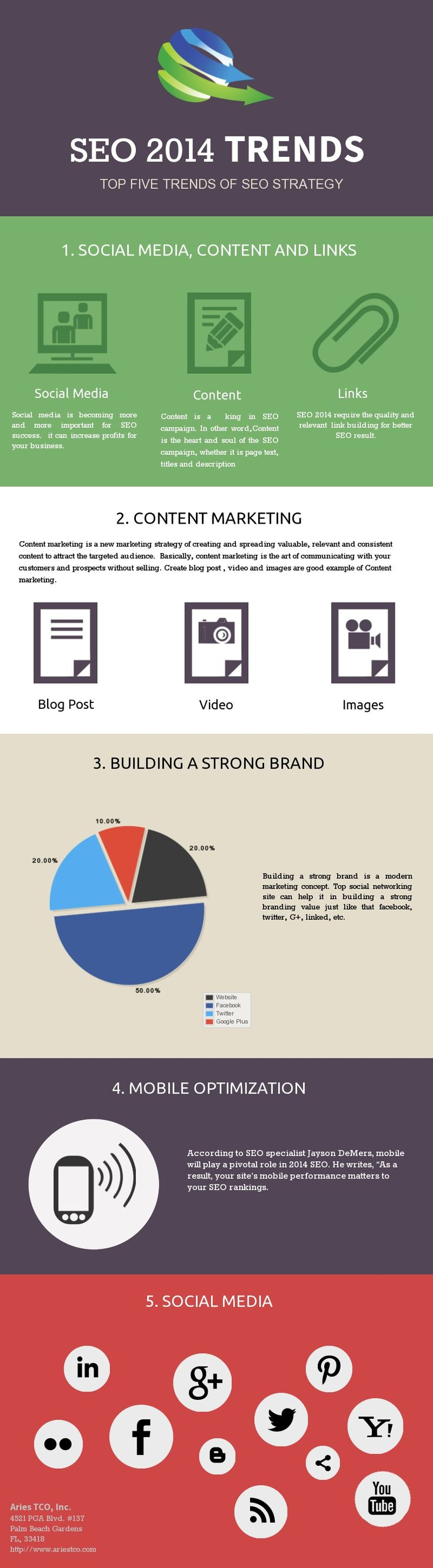 Top Five Trends of Seo Strategy 2014   #infographic #SEO #Trends