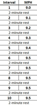 HIIT treadmill workout a la crossfit endurance. each interval is ~200 m or .15 mi. rest is at 3.5.