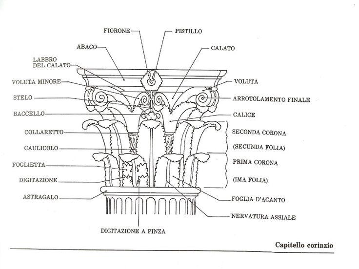 Schematizzazione con relativa nomenclatura del capitello corinzio. L'ordine corinzio nasce nel V secolo a.C. a Corinto, e si sviluppa soprattutto durante l'ellenismo.