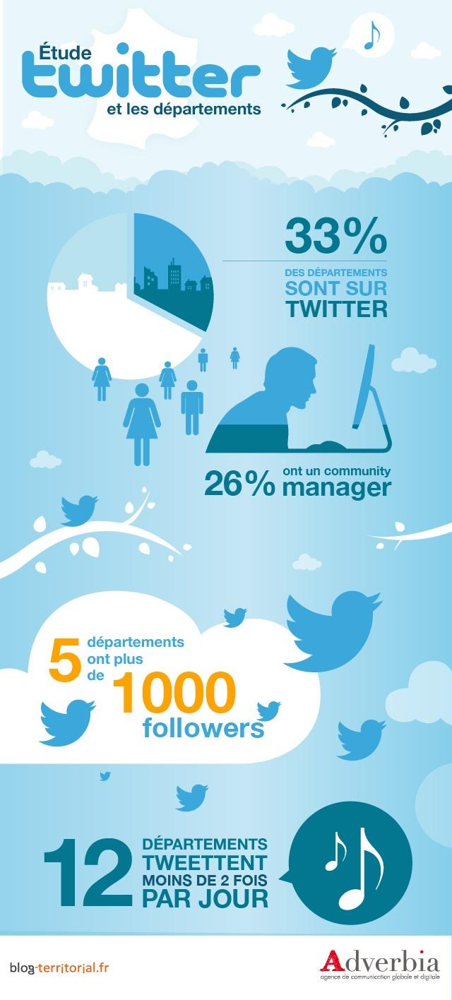 Moins d'un département sur trois est sur Twitter #Etude #Infographie