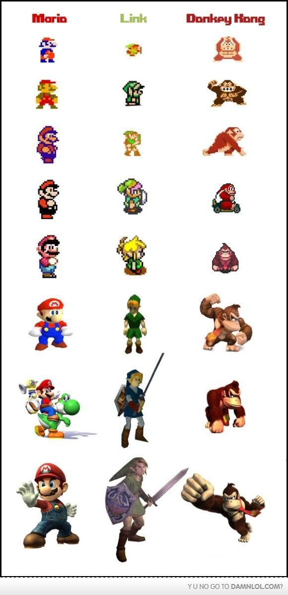Nintendo Character Evolution. But I have a comment on DK in the 64 era- Thats his model from Super Smash Bros Brawl, which is on the Wii. So, the correct model for that era would be his model from the original Super Smash Bros. Obviously.~ lol! BTW...for the best game cheats, tips, check out: http://cheating-games.imobileappsys.com/