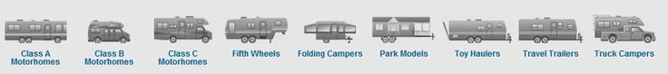 We have selective database of #Used_RVs and different models and categories are available at UniqueRvTrader.Com