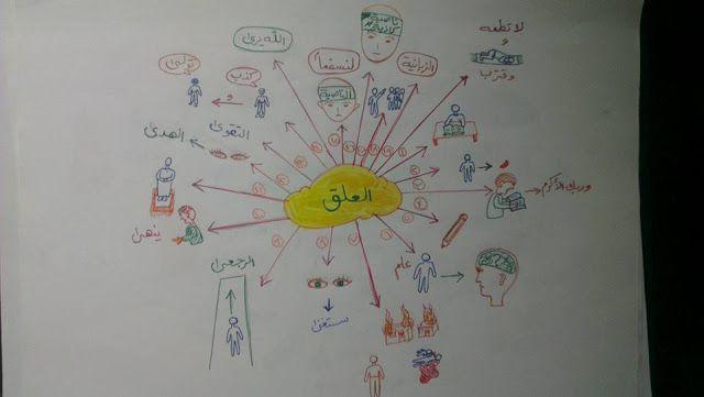 حفظ جزء عم للأطفال باستخدام الخرائط الذهنية خرائط العقل Islamic Books For Kids Muslim Kids Activities Arabic Kids