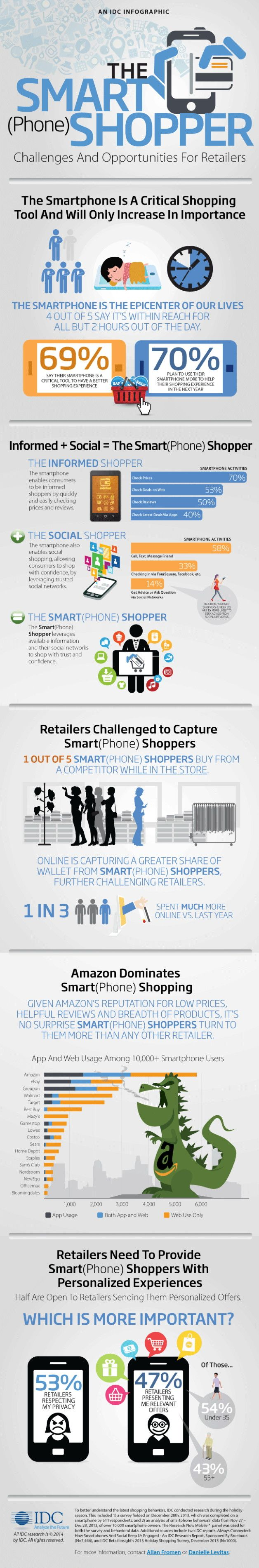Infographic: 70 per cent plan to shop more on mobile http://www.cherrysource.net/infographic-70-per-cent-plan-to-shop-more-on-mobile?goback=%2Egde_61398_member_5832390706123022336#%21