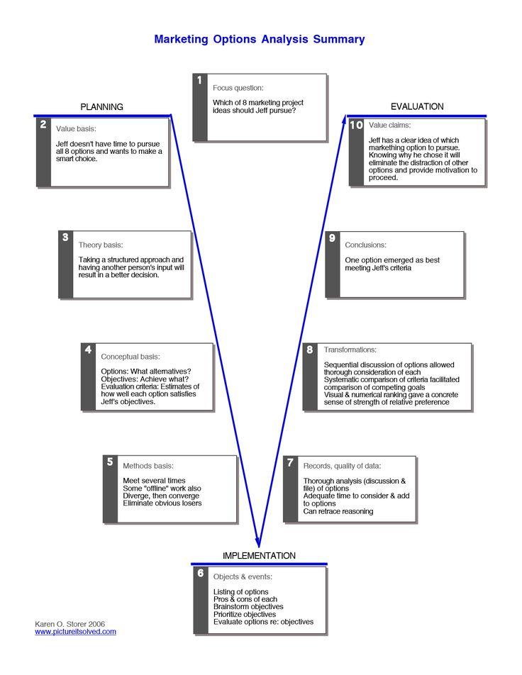 Vee diagrams | picture it solved | Diagram, Brain diagram ...
