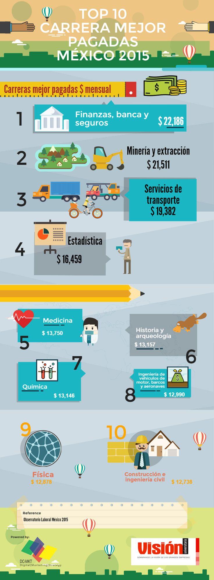¿Quieres estudiar la carrera mejor pagada de México? el Observatorio Laboral  presentó las 10 carreras con mejores ingresos.