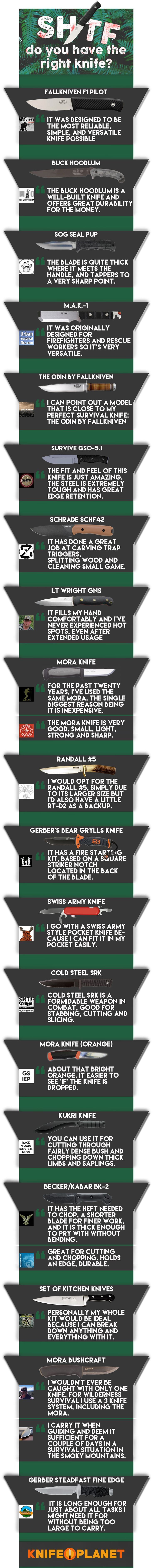 Knife Planet asked 23 preppers what knife they would want with them if they could only choose one. Here are some of the best survival knives in the world. via @urbanalan