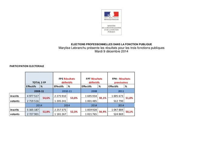 Tableau résultats élections professionnelles dans la fonction publique by lesechos2 via slideshare