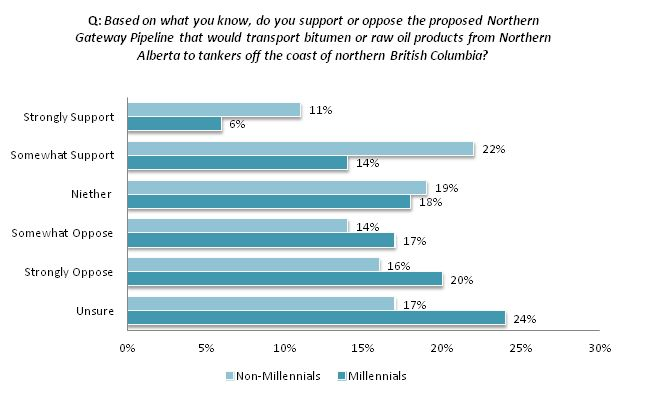 Millennials see the pipeline debate differently than most other Canadians.