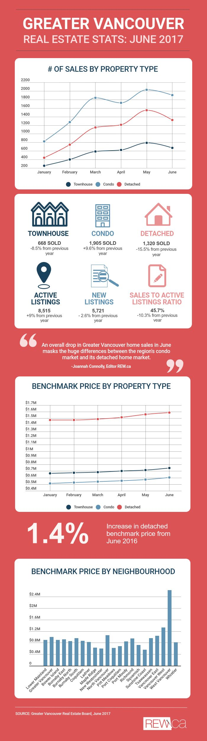 Greater Vancouver Real Estate Board Stats June 2017 | REW.ca