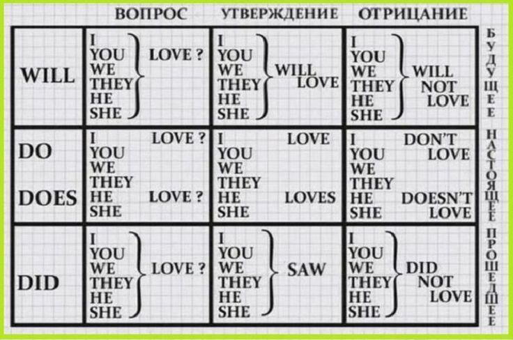 Построение предложений в английском языке у многих вызывает затруднения. Используя эту таблицу, ты с легкостью сможешь строить простые предложения. /\ Начать изучение: http://popularsale.ru/faststart3/?ref=80596&lnk=1442032