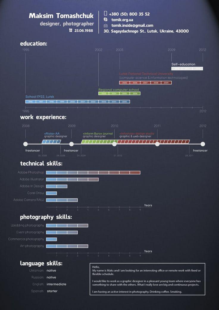образец резюме программиста на английском языке