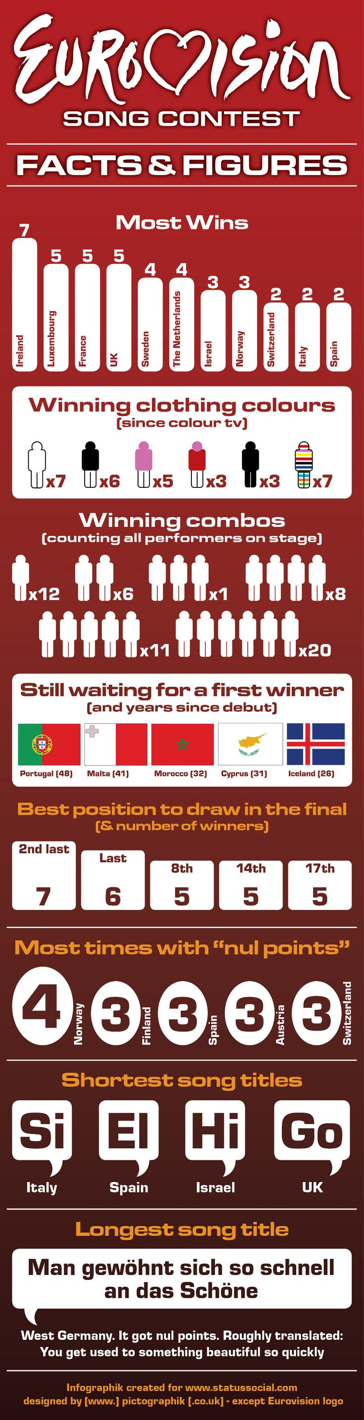 Eurovision Facts and Figures Infographik