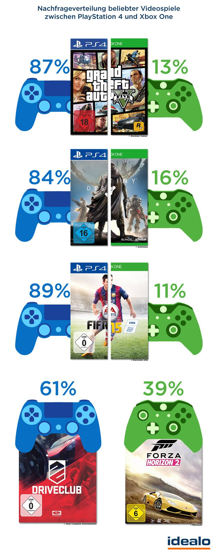 PlayStation 4 vs. Xbox One Games
