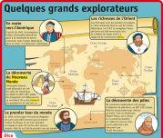 Quelques grands explorateurs