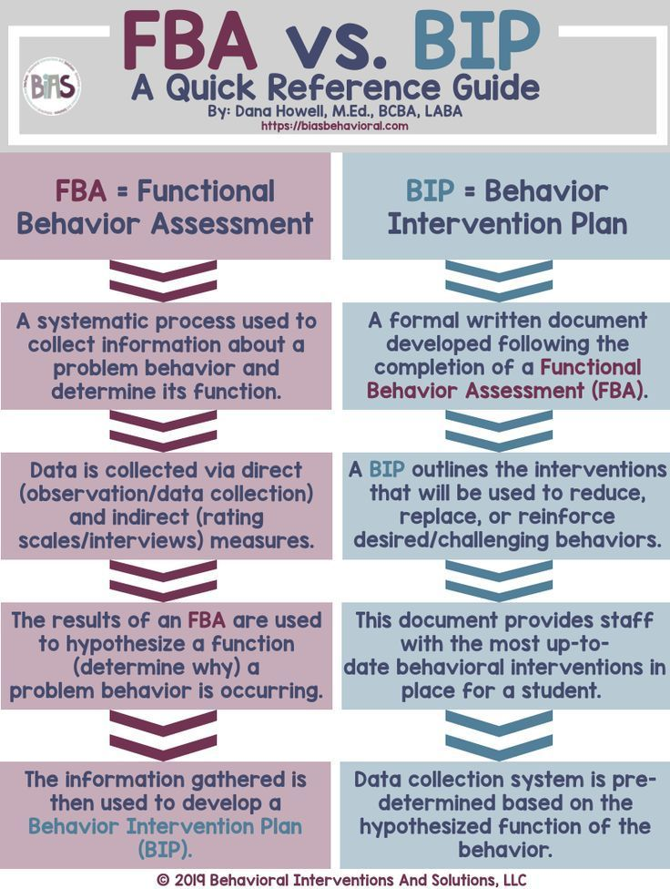 Fbas vs bips a quick reference guide school social