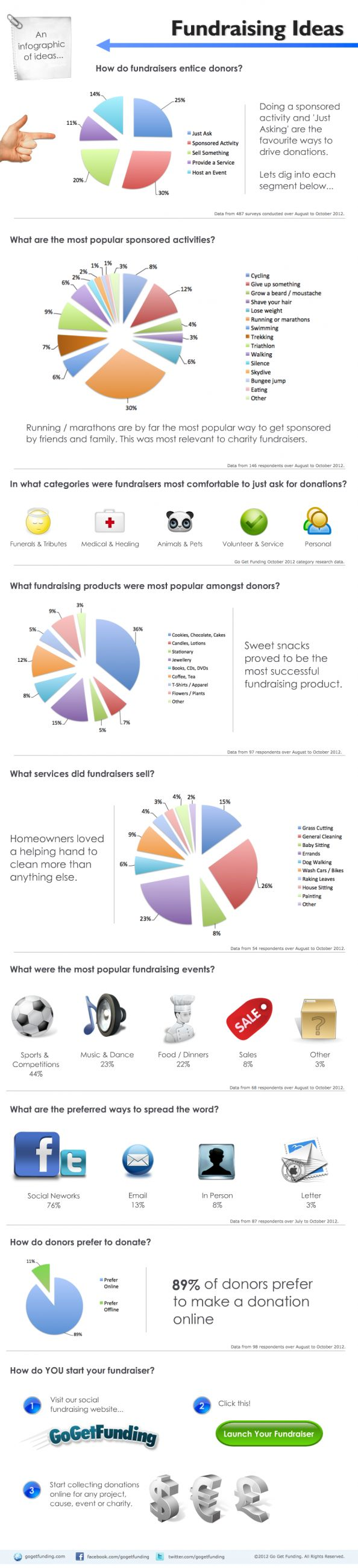 fundraising ideas infographic breaks down popularity of various events and other fundraising options