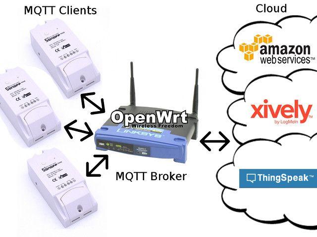 iot-sensors-mqtt-cloud