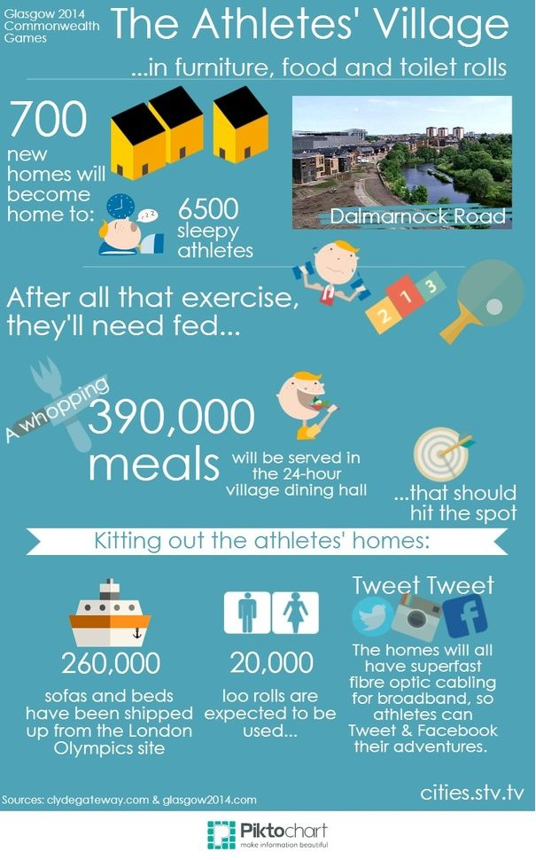 The Commonwealth Games village in numbers. #Glasgow2014