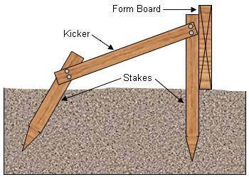 Proper Construction For A Concrete Patio Or Slab