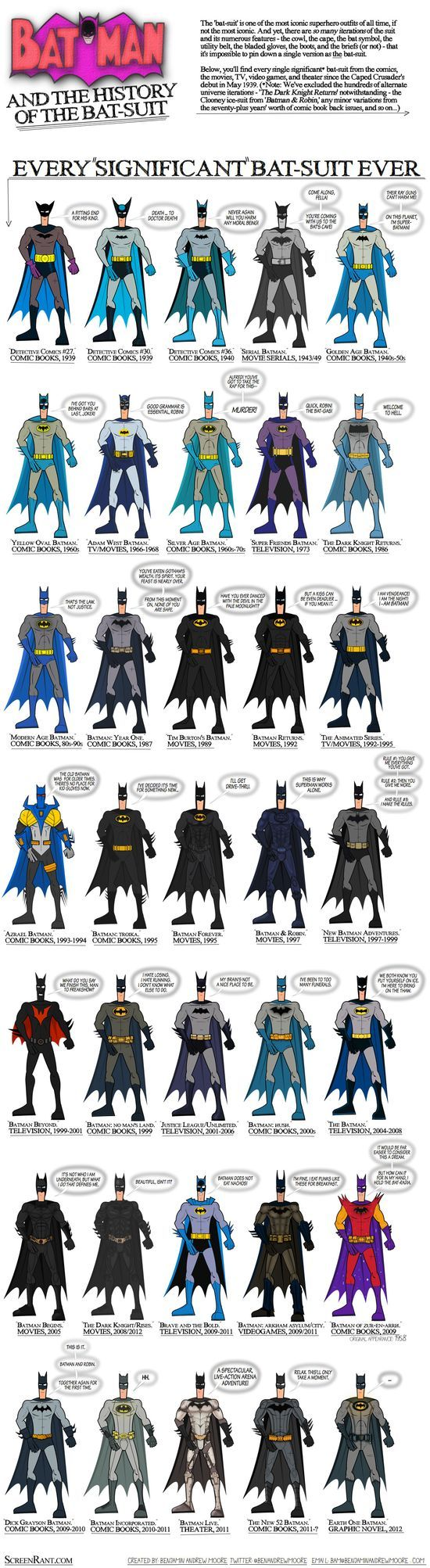 History of the Bat-Costume. Well done and I love the signature quotes for each | http://exploringuniversecollections.blogspot.com
