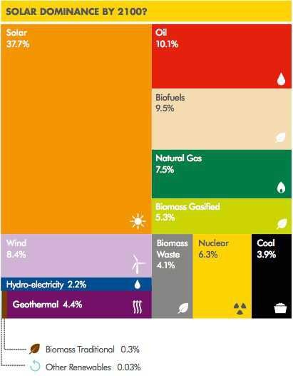 Oil giant Shell predicts solar as dominant energy source later this century. Full report here http://www.shell.com/global/future-energy/scenarios/new-lens-scenarios.html