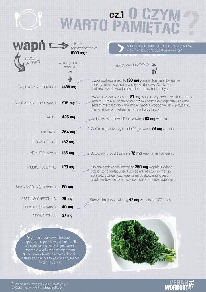 Tabele żywieniowe: wapń – Vegan Workout