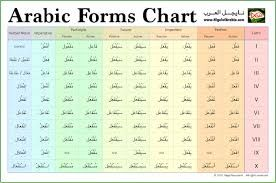 Image result for verb form table arabic