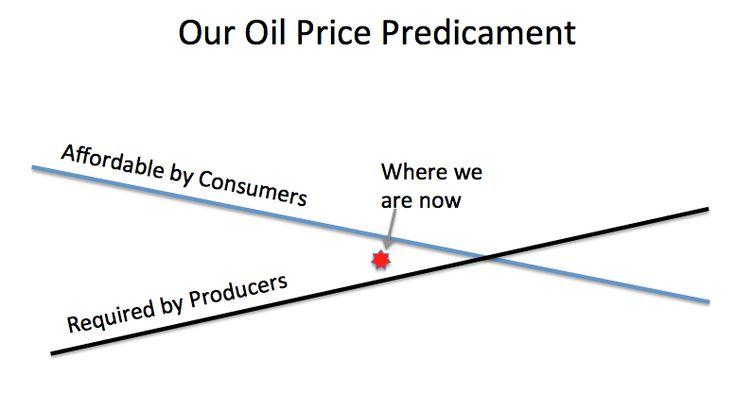http://gailtheactuary.files.wordpress.com/2013/11/our-oil-price-predicament.png