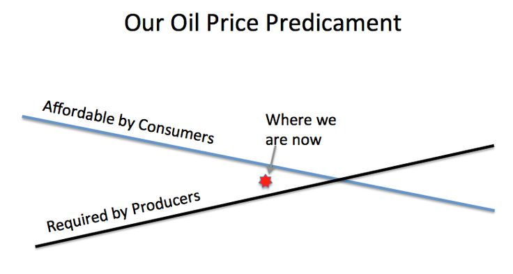 http://gailtheactuary.files.wordpress.com/2013/11/our-oil-price-predicament.png