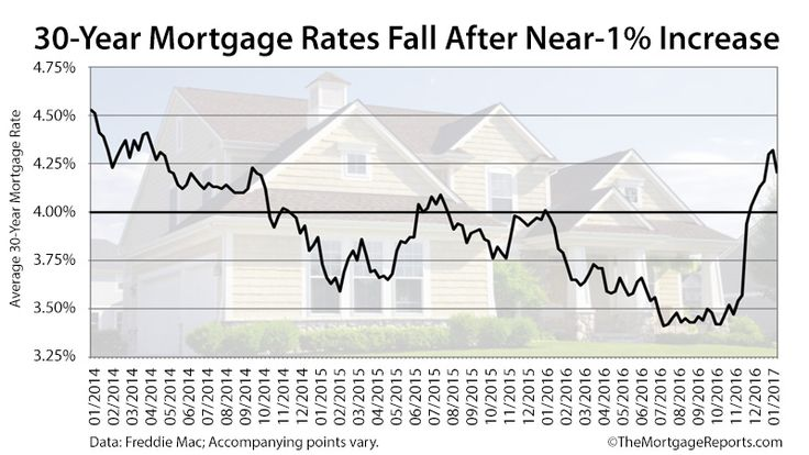 Freddie Mac: First Time In 10 Weeks Mortgage Rates Have Dropped