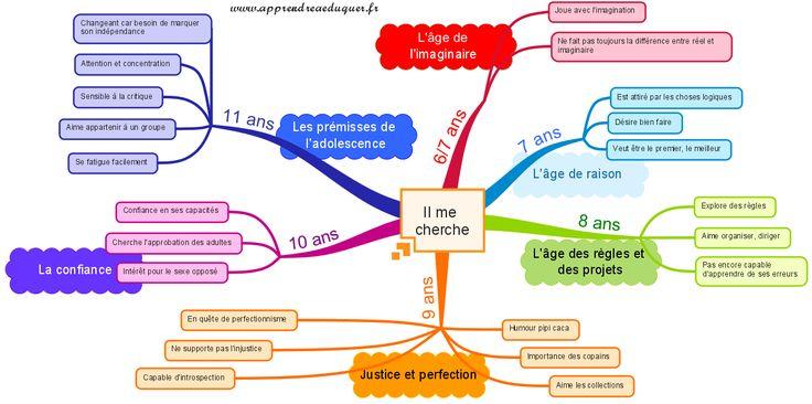 étapes développement enfant 6 à 11 ans