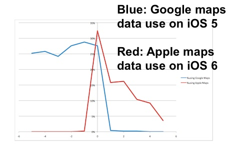 ios check data usage per app