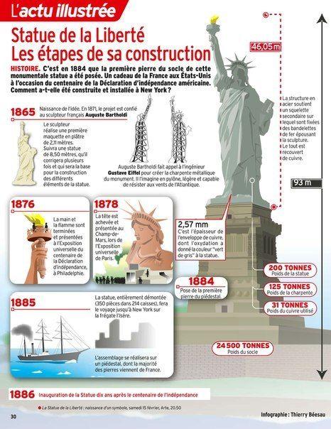 CULTURE - Statue de la liberté, les étapes de sa contruction