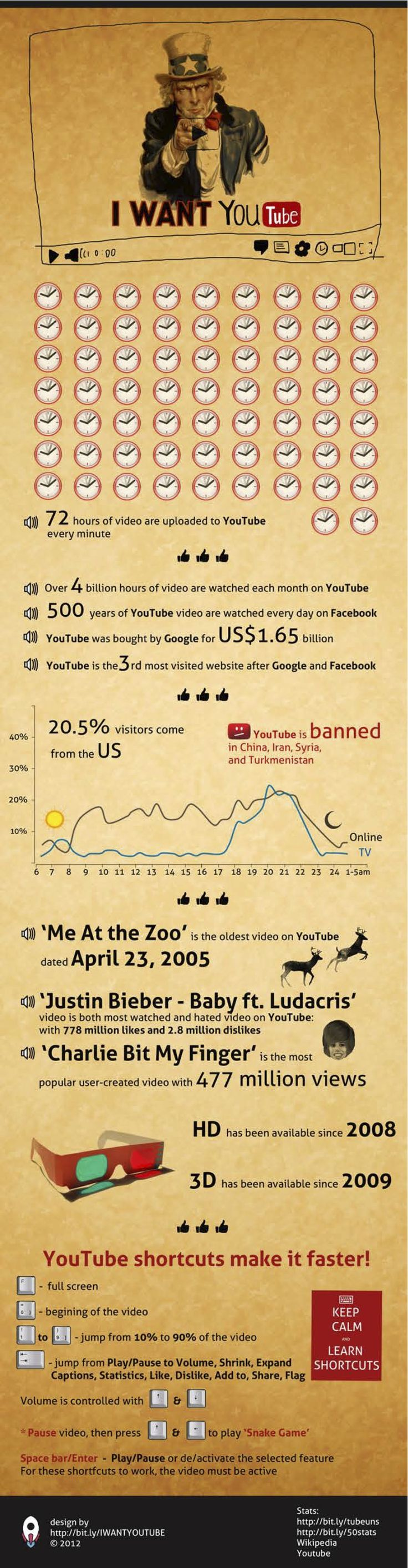 I want #YouTube #infographic #RedesSociales #SocialMedia