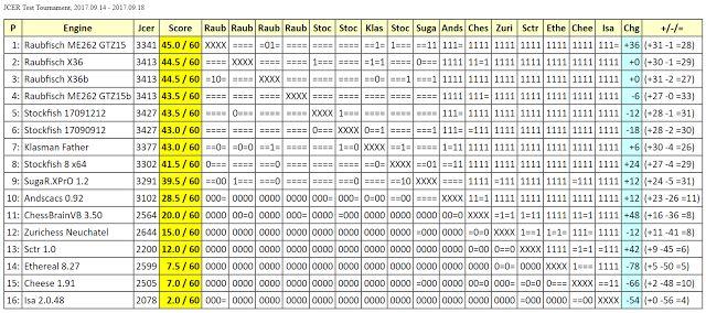 Chess Engines Diary: Raubfisch ME262 GTZ15 wins JCER Test Tournament, 2...