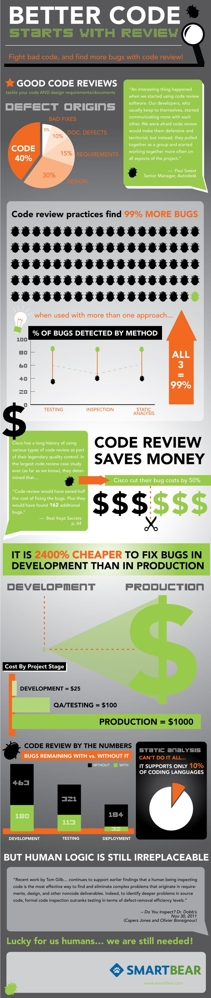 Why Code Reviews are such a great