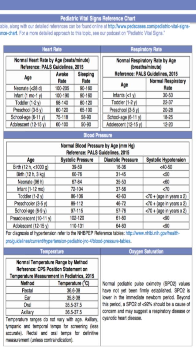 Diagram Pediatric Vital Signs Reference Chart