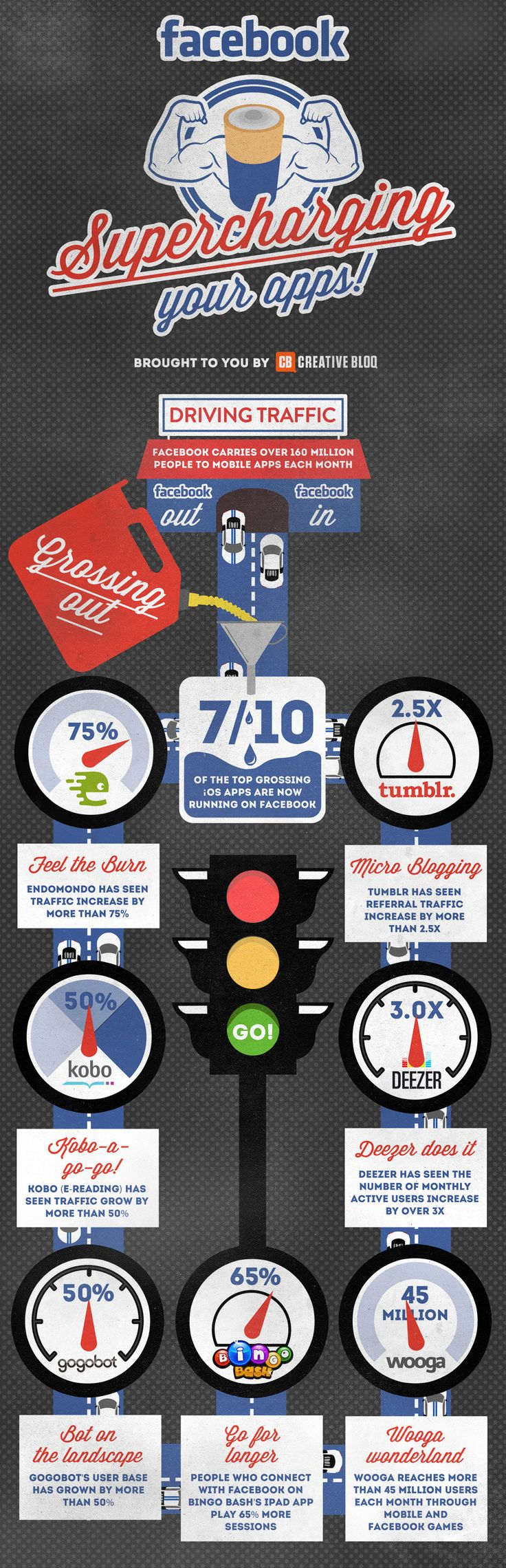 This inforgraphic is eye catching because the whole thing is on a road and your eyes start following the moving cars. It is themed and I think when an infographic sticks to a creative theme it ends up speaking to me more.