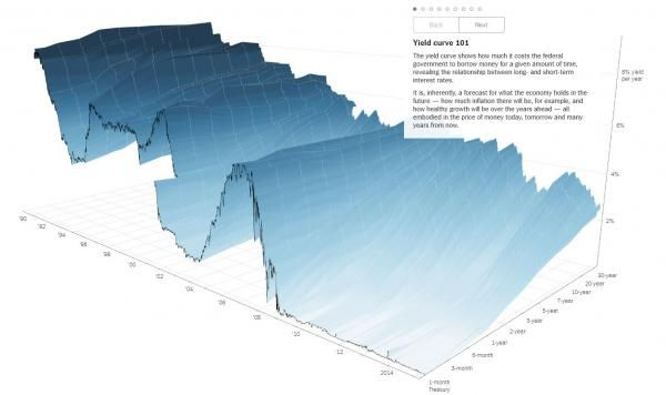Visualizing The History Of The World's Yield Curves In Glorious 3-D | Zero Hedge