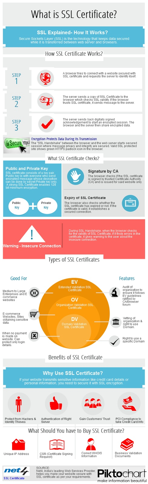 #digitalcertificate Infographic What is #SSL Certificate and How It Works for online businesses?
