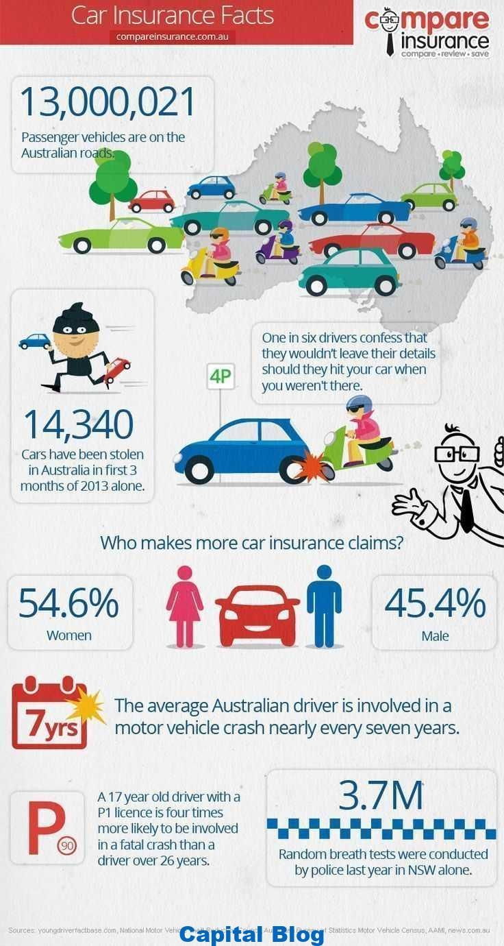Fantastic Photographs Car Insurance Facts Infographic Cars