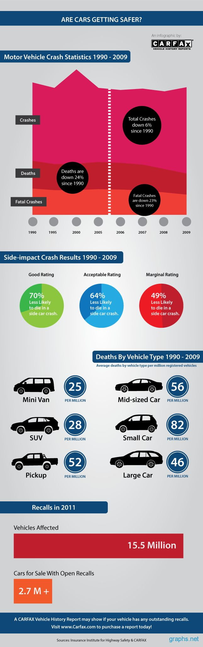 Safest car color accidents - Vehicle Safety Is Important In This Infographic We Take A Look At Motor Vehicle Crash Statistics From 1990 To 2009 To Help Answer The Question Are Cars